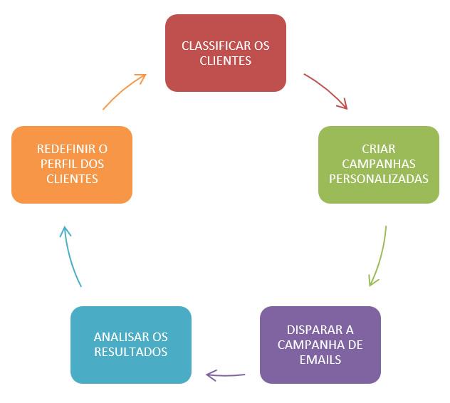 Círculo Virtuoso do Email Marketing em São Bernardo do Campo